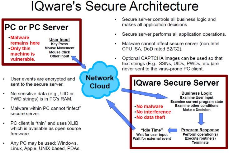 IQware's Secure Architecture