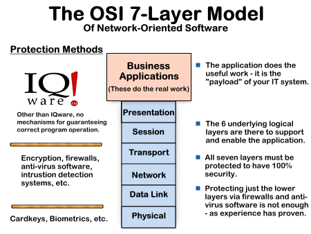 osi research paper The osi, or open system interconnection, model defines a networking framework for implementing protocols in seven layers control is passed from one layer to the next, starting at the application layer in one station, and proceeding to the bottom layer.